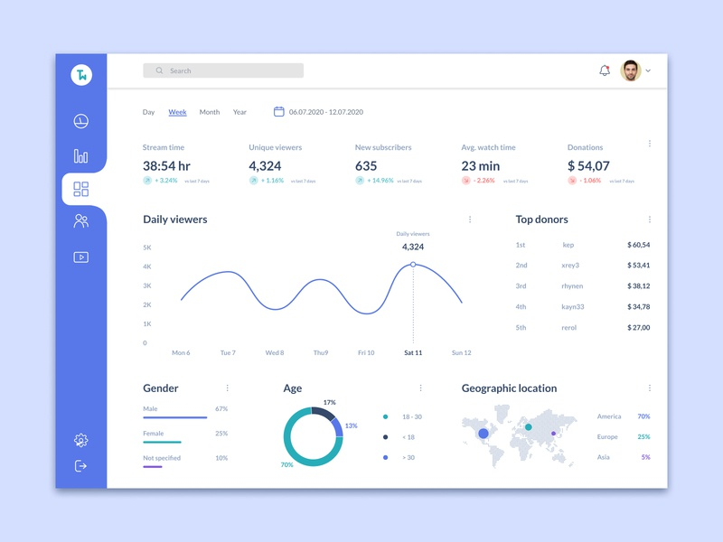 Stream Analytics Chart analytics dashboard figma streamers streaming stream charts chart analytics chart analytics ui design designs interface designer design uidesign interfacedesign ux ui 018 dailyui