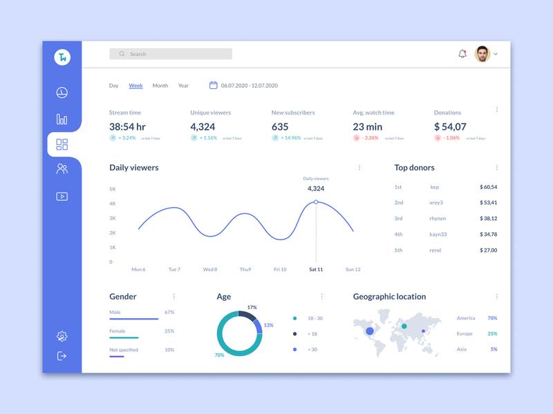 Stream Analytics Chart analytics dashboard figma streamers streaming stream charts chart analytics chart analytics ui design designs interface designer design uidesign interfacedesign ux ui 018 dailyui
