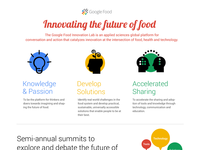 Google Food Innovation Lab