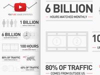 Youtube Inforgraphics