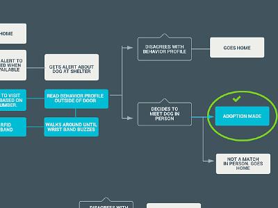 Task flow analysis 1 for Pet Adoption UX