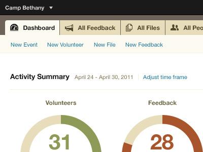 Docket Home dashboard saas website graphs charts meter measure