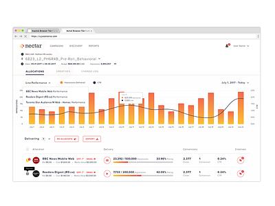 Dashboard graph table app dashboard