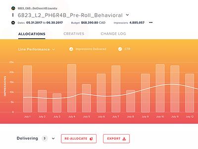 Graph visualization data dashboard user interface line bar graph