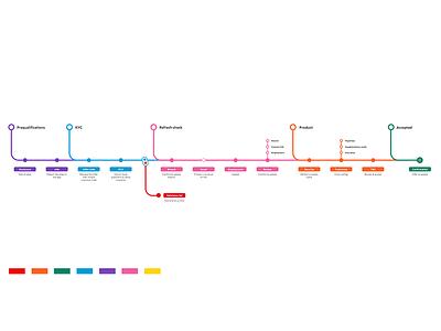 Journey map map user journey