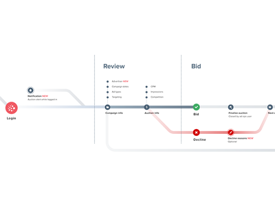 Journey map user experience map user journey
