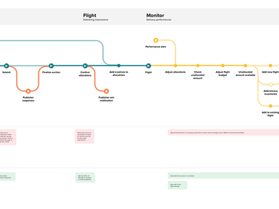 Journey map user experience journey map user journey