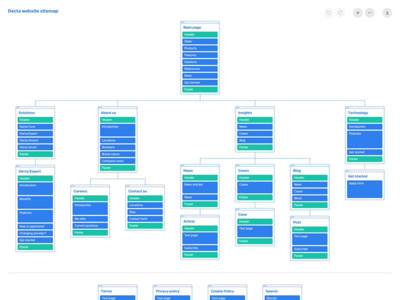 Decta website sitemap prototyping sitemap structure