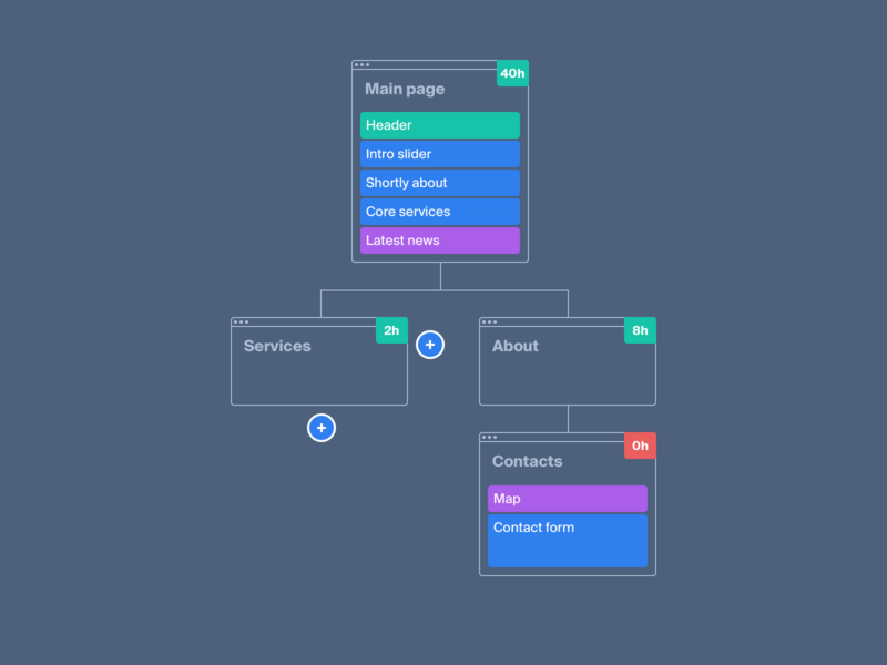 Inverted sitemap ux prototyping structure sitemap interface