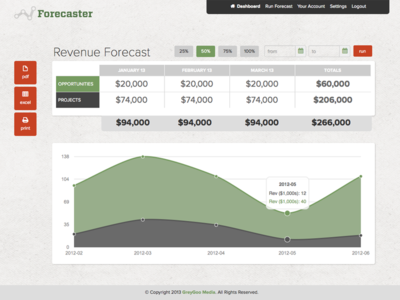 Forecaster App