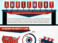 Amusement infographic
