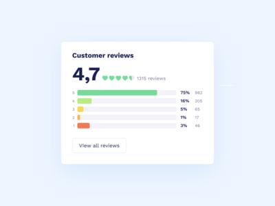 Сustomer Reviews