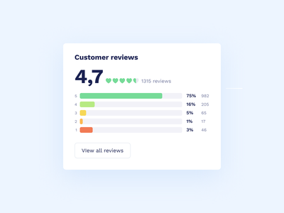 Сustomer Reviews forms web customer shop store online store ecommerce rating reviews review