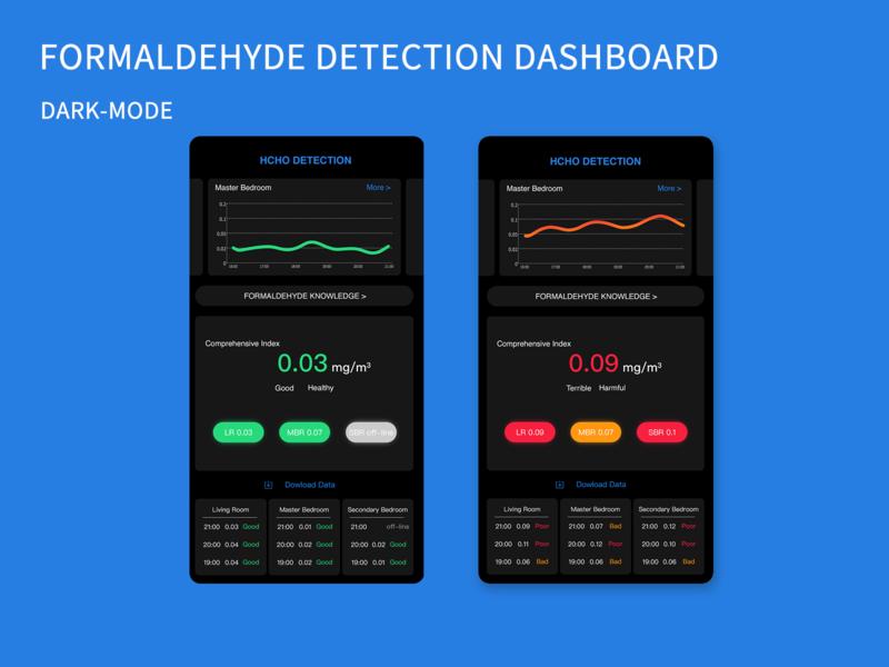 formaldehyde detection dashboard dark&light mode