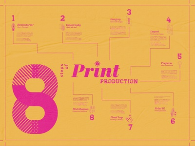 Print Production Poster