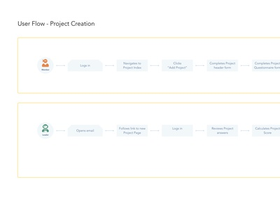 Syndicate Division - User Flow, Project Creation persona adobe xd xd user flows user experience ux user experience design user experience ux user flow