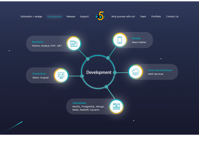Fively Development Page space theme space web uxui web page web page design development company development website flat ui vector design