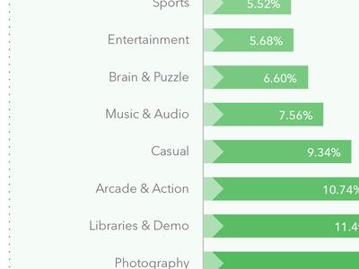 data vizualizations graph chart data infographic bargraph