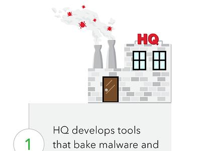 Malware HQ infographic flat illustration vector type