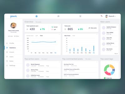 Dashboard design charts community manager community panels social network statistics ui design ui dashboard design dashboard