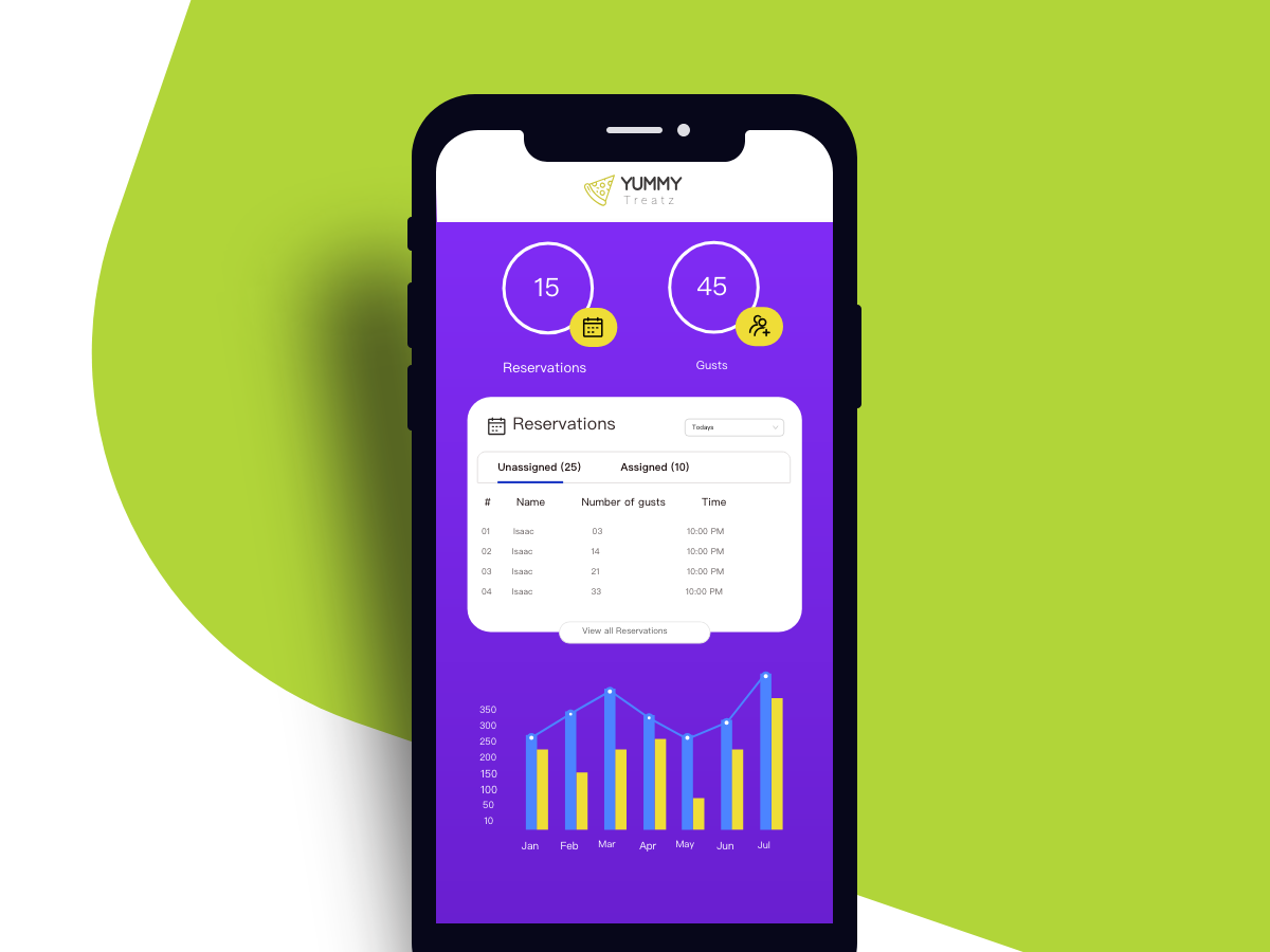 Yummy app-dashboard appdesign mobileui xd ios android uidesign ui mobileapp adobexd