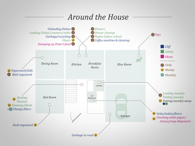 Around the House rooms layout blueprint tasks to do chores house
