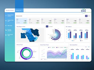 Almarai Dashboard analytics chart analytics dashboard adobexd ux flat xd design photoshop website web minimal ui branding design adobe xd