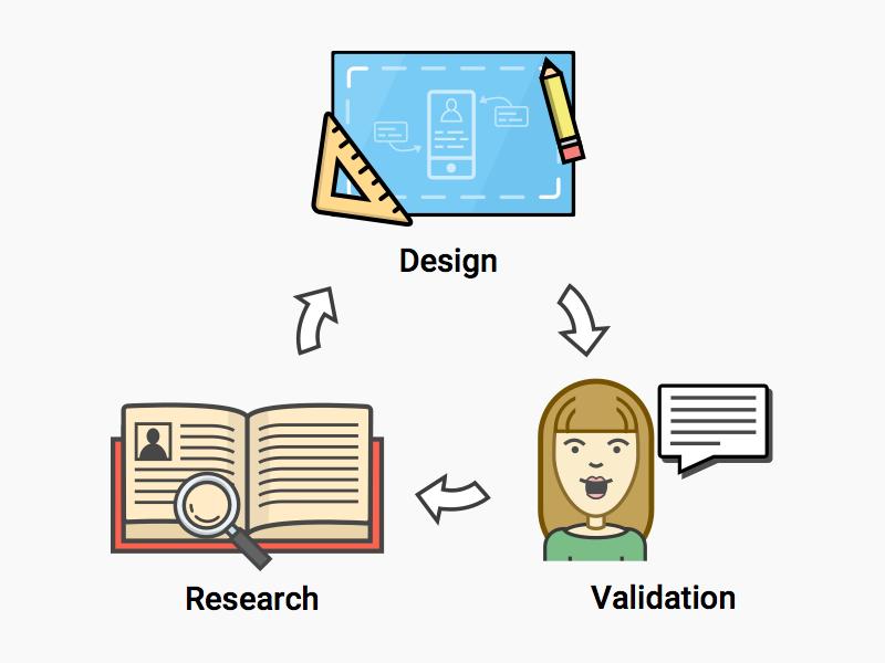 Lean design process lean ux design process
