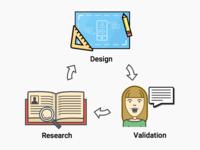Lean design process