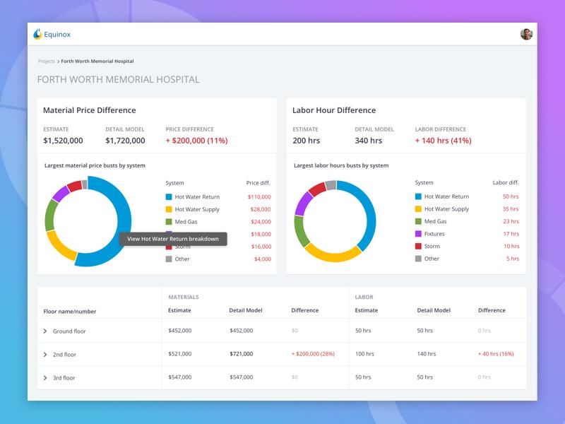 Equinox Analytics dashboard graphs analytics