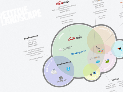 Competitive Landscape Infographic infographic