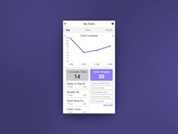 Analytics for task manager app