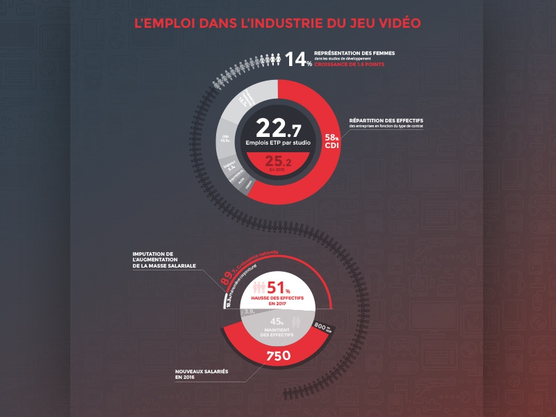 Data visualisation / Video Game barometer sosoa french france datavisualisation dataviz data games video game infographic