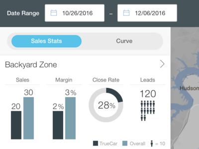 Truecar Dealer Portal S Stats