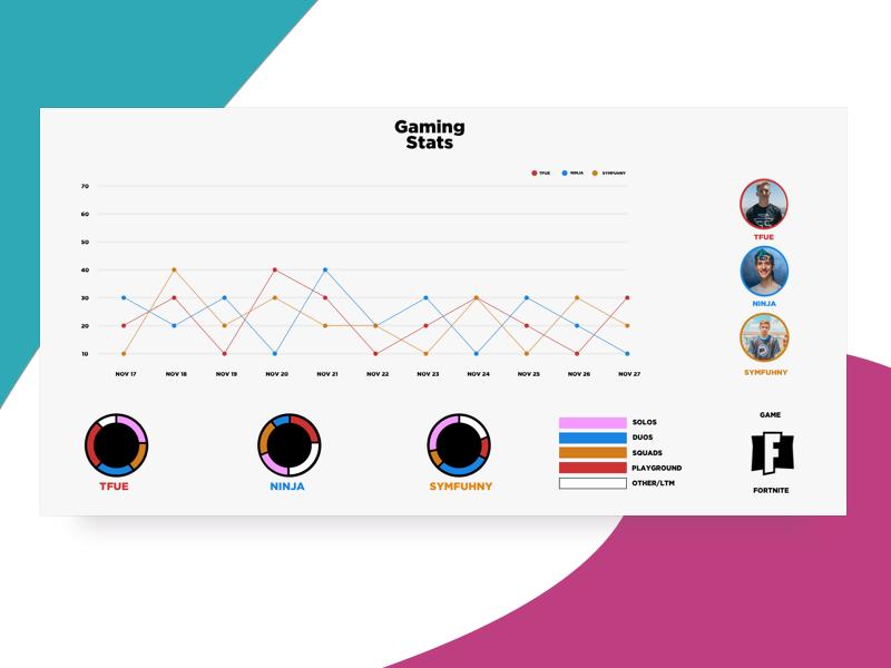Fortnite Anylitics/stats Web concept by Judino on Dribbble