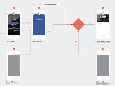 Login Process Flow flow chart ios. app ux process