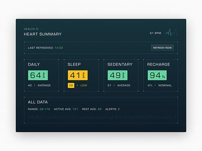 Future Interfaces, Heart Health ui heart rate interface future widget dashboard health heart
