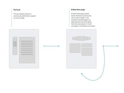 UI Scroller Component Wireframe/Flow ux ui design wireframe
