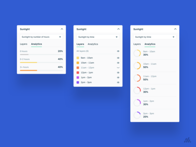 Sunlight Analytics UI Panels