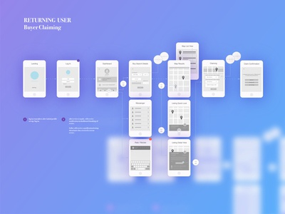 App UX Strategy app ios ui ux wireframes mapping flowchart planning hcd strategy