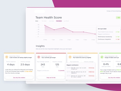 Software Development Dashboard