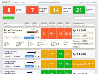 Dashboard for SmartPM
