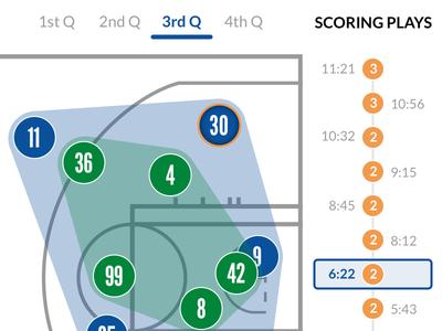 NBA Player Tracking basketball tablet comparison sportradar stats nba player tracking