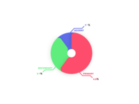 Analytics Chart / DailyUI #018
