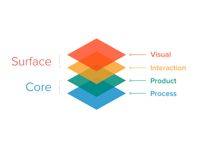 Colorful Workflow Slide for Product Development colorful workflow slide graphic presentation product development explanation layers