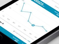 Interactive Chart