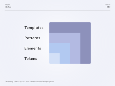 Taxonomy of Alethea Design System system documentation structure taxonomy hierarchy design system