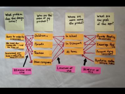 Brainstorming for Storyweaver's Application