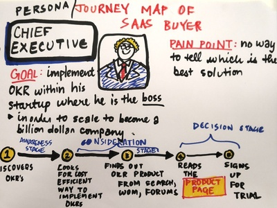 Persona and Journey Map of SaaS Buyer