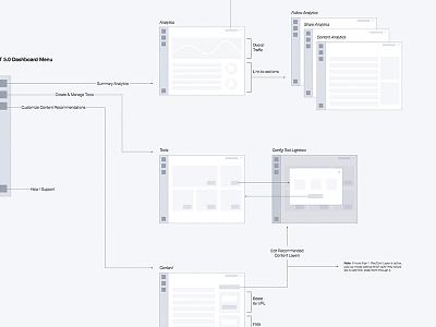 Dashboard Navigation UX dashboard ux ui wireframe navigation desktop concept